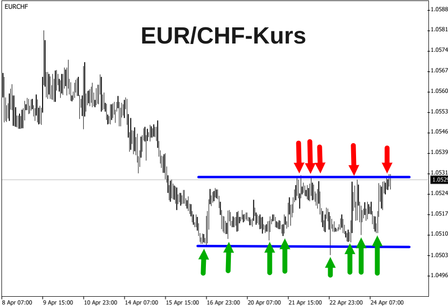 Seitwärtsenwicklung 1-Stunden-Kerzenchart EUR/CHF-Kurs Ende April 2020