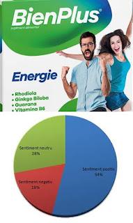 pareri forumuri bienplus energie cresterea rezistentei la efort fizic si intelectual