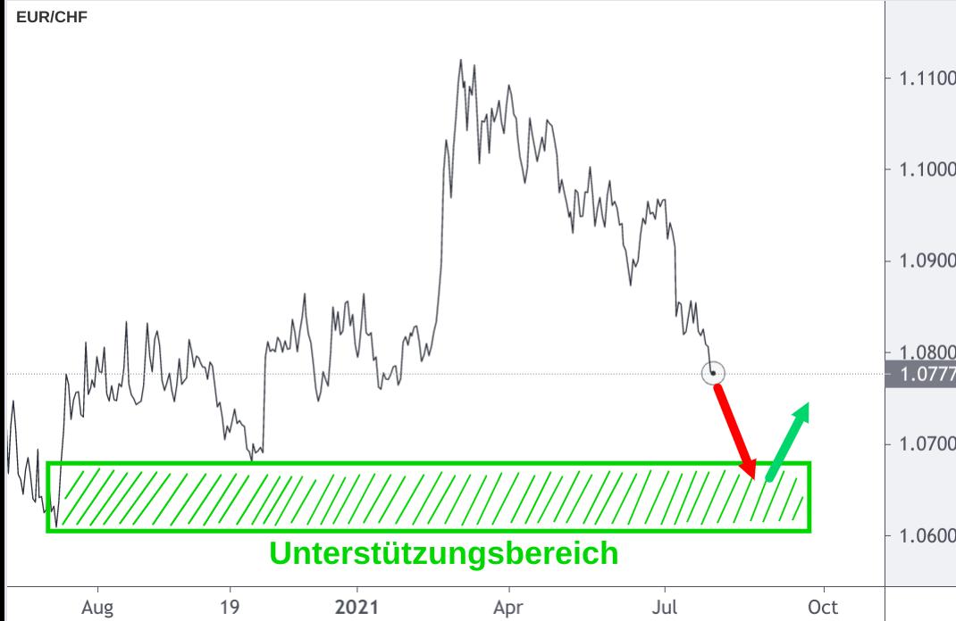 EUR/CHF Wechselkurs Diagramm zeigt Talfahrt an