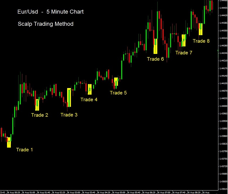 forex strategy for eurusd