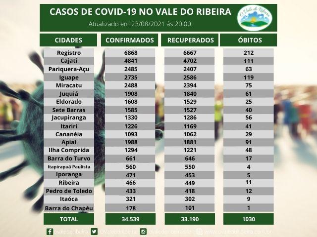 Vale do Ribeira soma 34.539 casos positivos, 33.190  recuperados e 1030 mortes do Coronavírus - Covid-19