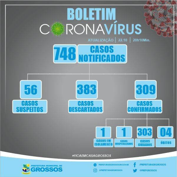 Grossos tem dois pacientes com covid-19; um segue internado