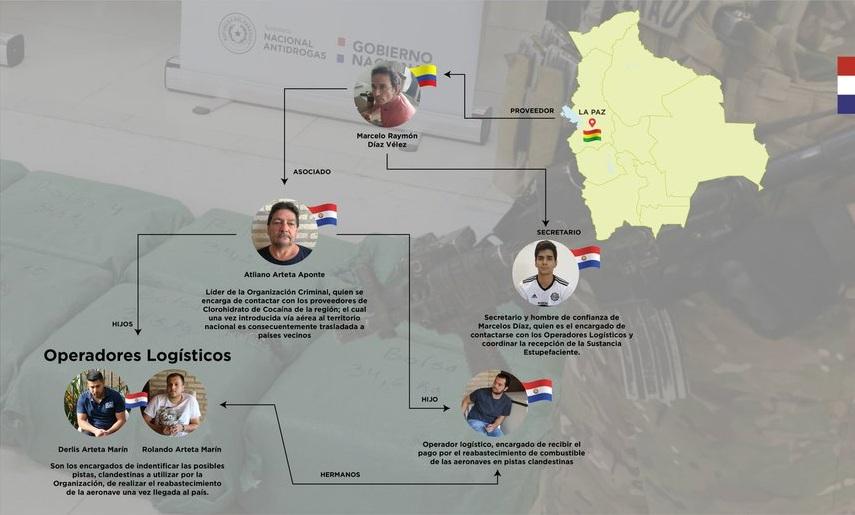 Paraguay ha detectado rutas de la cocaína boliviana rumbo a ese país y Brasil / SENAD PARAGUAY