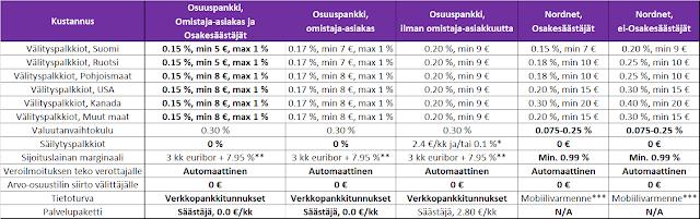 Osuuspankki ja Nordnet kustannukset eri sijoituspalkkioiden osalta - Vertailu