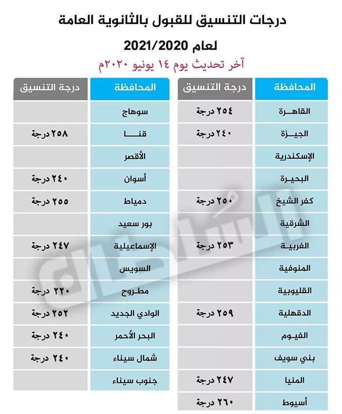 درجات القبول بالصف الأول الثانوي جميع المحافظات للعام الدراسي 2021 -الحد الأدني للقبول