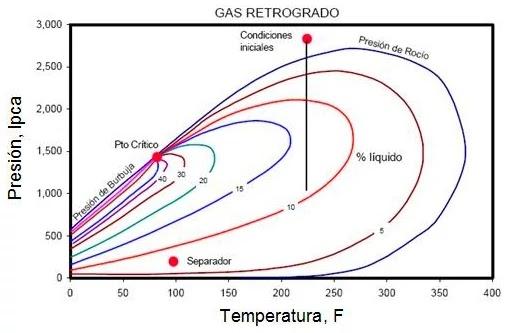 El condensado es un petróleo extremadamente ligero. El condensado puede estar en forma líquida o gaseosa, dependiendo de la presión y temperatura.