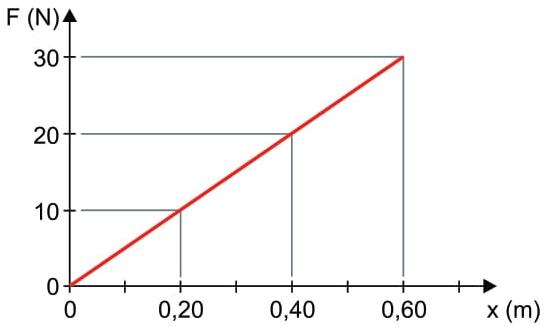 A variação da força elástica exercida pela fita sobre a perna do paciente, em função da elongação da fita, é dada pelo gráfico a seguir.