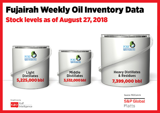 Chart Attribute: Fujairah Weekly Oil Inventory Data (as of Aug 27, 2018) / Source: The Gulf Intelligence
