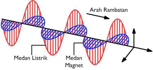 Download Makalah Gelombang Elektromagnetik