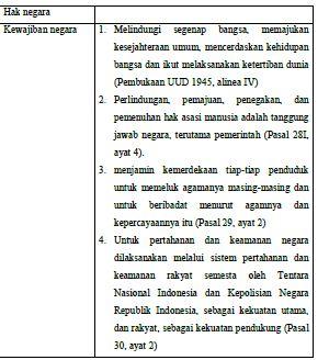 Hak Dan Kewajiban Warga Negara Menurut Uud 1945 Our Akuntansi