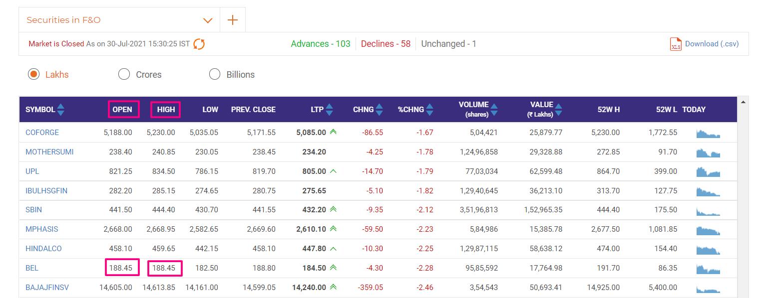 intraday trading in marathi - Best इंट्रा डे ट्रेडिंग मराठी High=Low Advance
