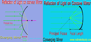 Difference Between Convex And Concave Mirror in Hindi