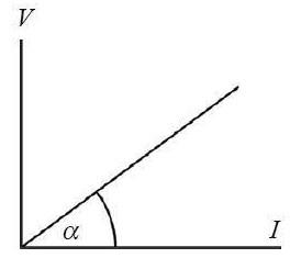 Grafik Hukum Ohm