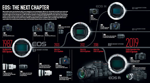 Canon EOS Camera System PDF Brochure Vol  9.01: The Next Chapter  :  Image Credit Canon