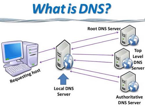 Pengertian DNS dan Fungsinya serta Cara Kerjanya