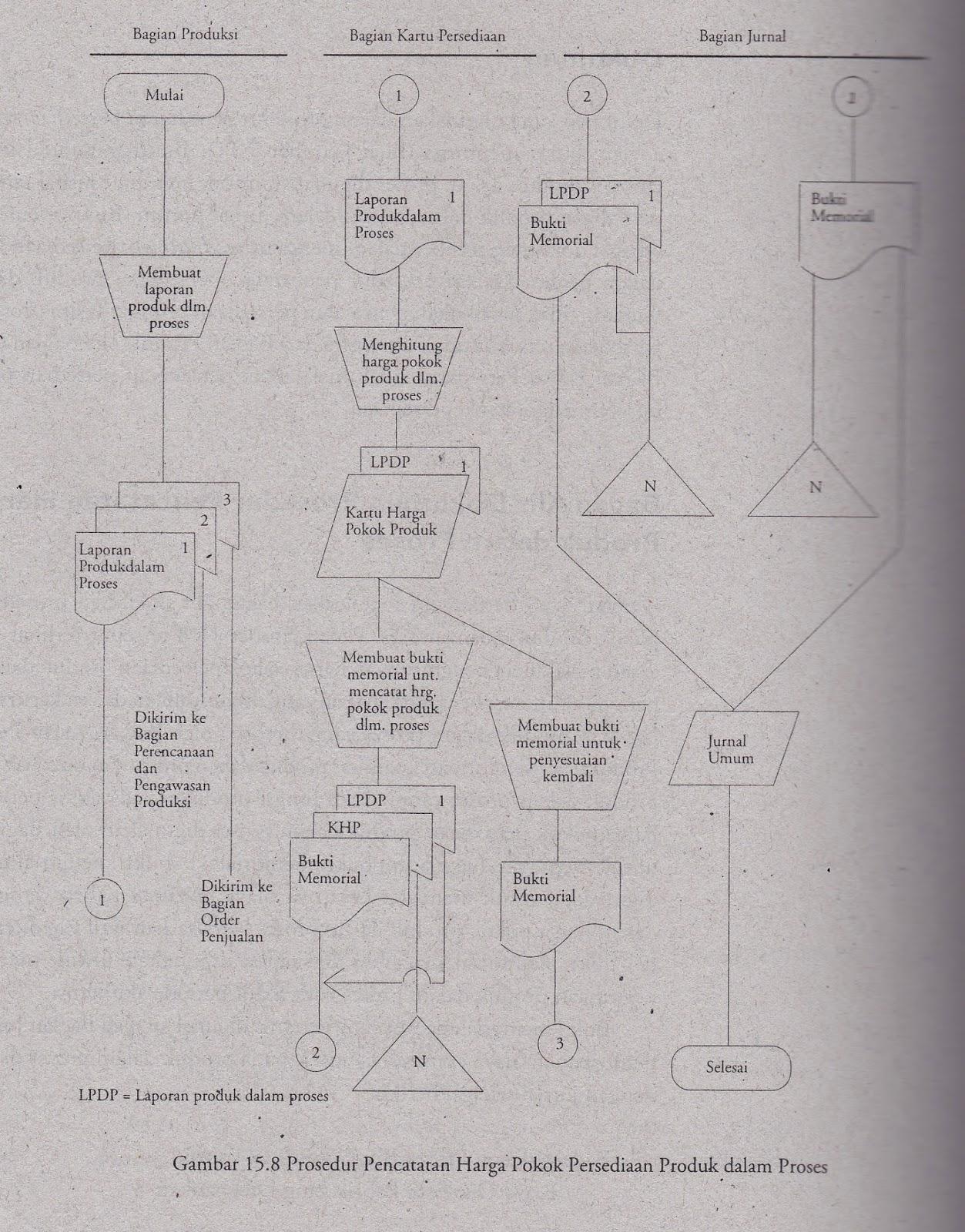 Creation Flowchart Sistem Akuntansi Persediaan