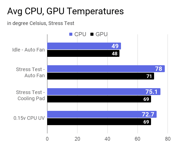 Average CPU and GPU temperatures during the stress test in different modes on this Dell Inspiron 3593 laptop.