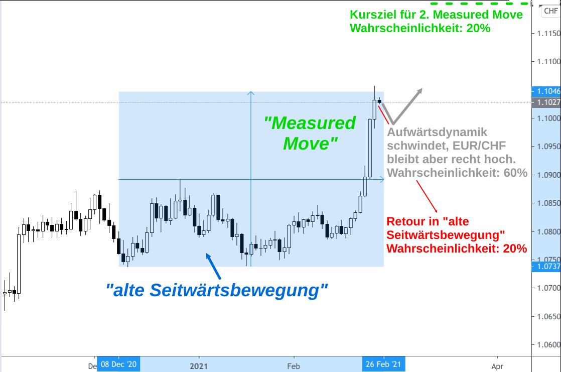 Tages-Kerzenchart EUR/CHF-Kurs nach steilem Anstieg auf 1,11