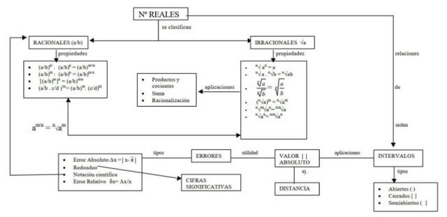 Mapa conceptual de números reales