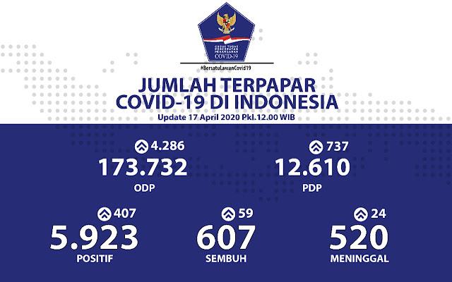 Jumlah Sembuh COVID-19 di Indonesia Bertambah Jadi 607, Jauhi Angka Kematian 520