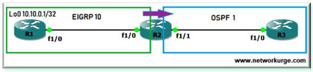 Redistribute EIGRP into OSPF