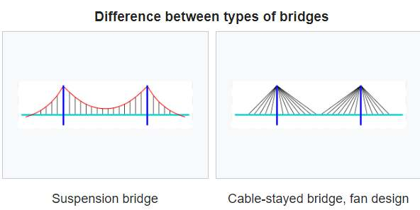 cable stayed bridge vs suspension bridge