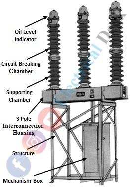Minimum Oil Circuit Breaker (MOCB)