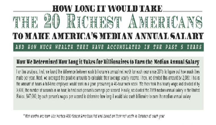 HOW LONG IT WOULD TAKE THE 30 RICHEST AMERICANS TO MAKE AMERICA'S MEDIAN ANNUAL SALARY?