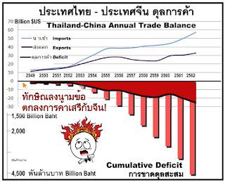 [Image: Thai%2BChina%2BTrade%2BBallance.jpg]