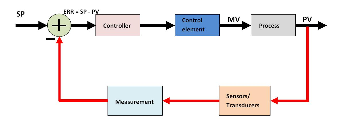 How a Process Control Loop Works in Automatic Control Systems - process block diagram