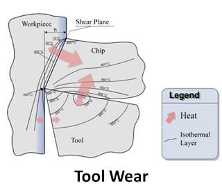 Tool Wear : Flank Wear, Crater Wear and Nose Wear Mechanism