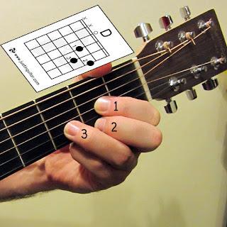 Gambar Chord Gitar D / Kunci Gitar D