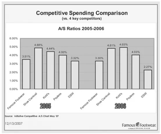 Figure 2. Competitive spending chart. Courtesy of Famous Footwear.