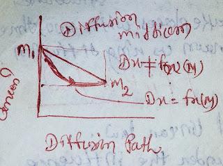diffusion path