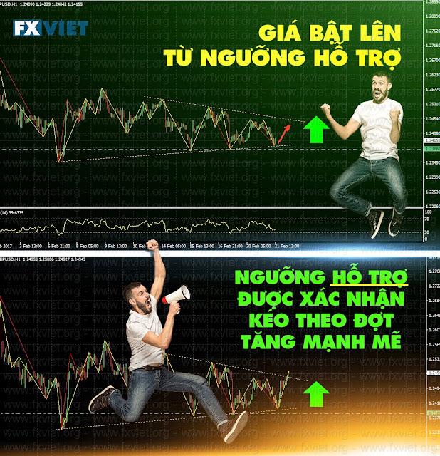 trade forex that don gian chi nho vao xac dinh cac muc can