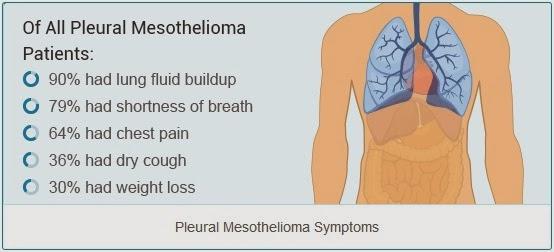 mesothelioma symptoms mesothelioma magazinemesothelioma symptoms