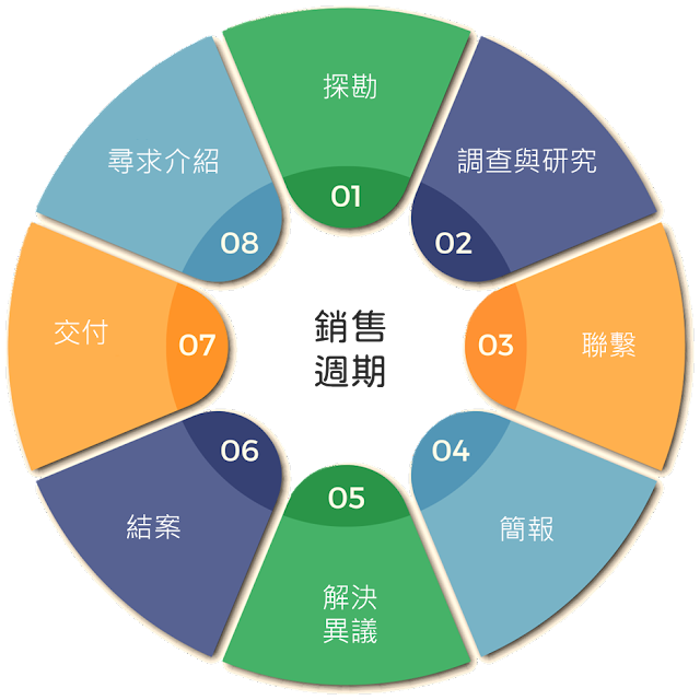 從探勘、成交、到售後,將銷售週期分成8個階段