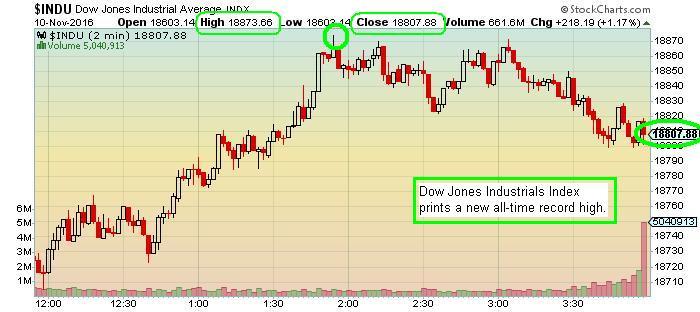 The Keystone Speculator™ INDU Dow Jones Industrials 2-Minute Chart