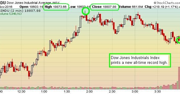 The Keystone Speculator™: INDU Dow Jones Industrials 2-Minute Chart; Dow Prints New Record All ...