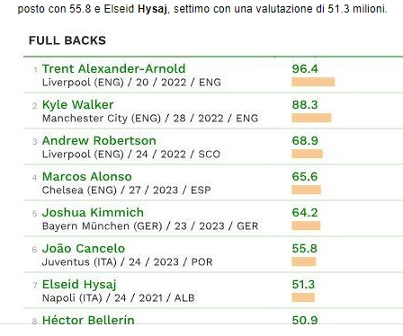 Hysaj in the 10th most expensive right wing defenders according to Cies