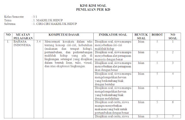 Kisi-kisi Soal KI-3 & KI-4 Kelas 3 SD/MI: Tema 1
