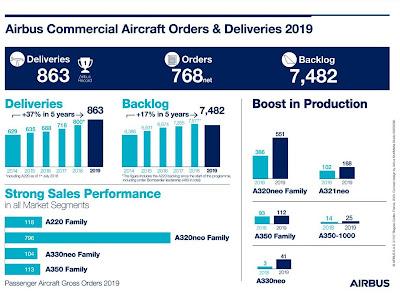 Airbus Report 2019