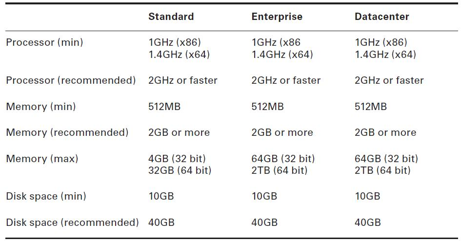 Hardware Requirements For Windows Server 2008 Editions