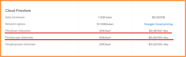Harga Upgrade Google Database Firestore