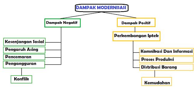peta pikiran dampak modernisasi www.simplenews.me