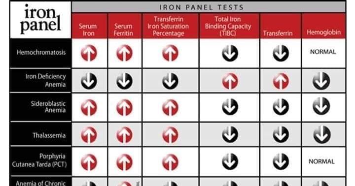فحص Iron Ferritin