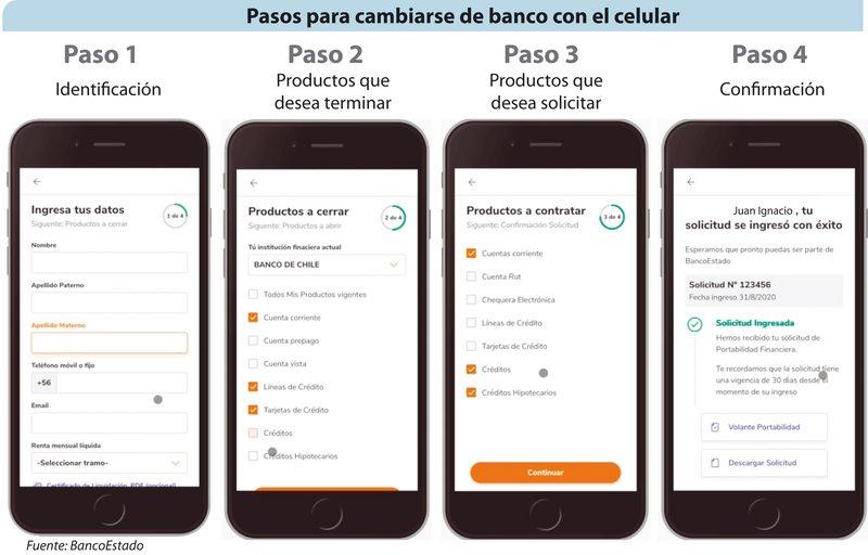 Cómo portarse por celular para rebajar el costo de  un crédito hipotecario