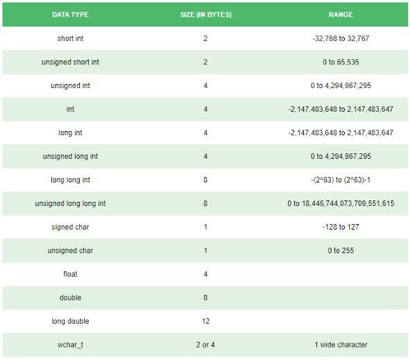 Data Type Size and Ranges - TechneSiyam