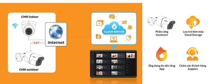 Mô tả về dịch vụ Camera FPT cho doanh nghiệp