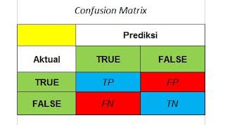 Contoh Tabel Confusion Matrix